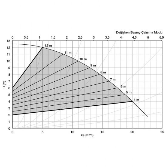 Alarko Optima 4/12 Sirkülasyon Pompası Değişken Devirli