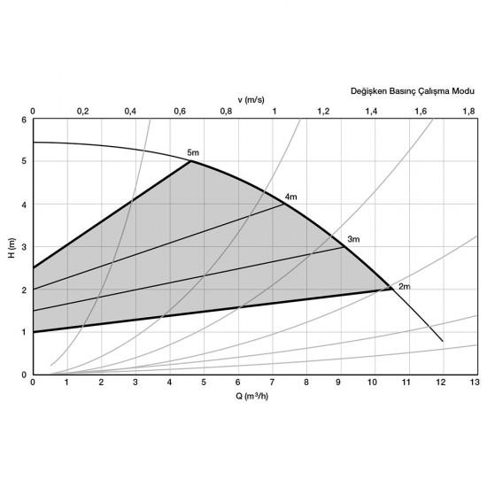 Alarko Optima 4/4 Sirkülasyon Pompası Değişken Devirli