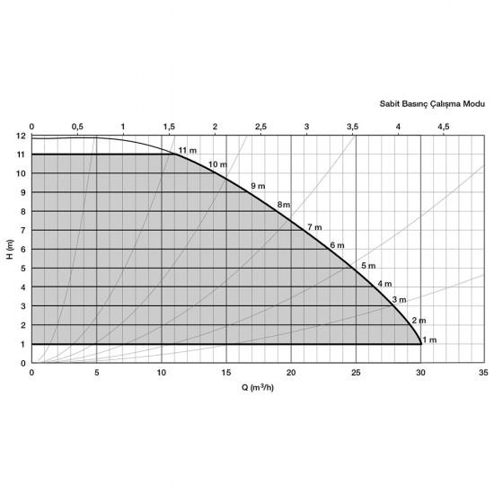 Alarko Optima 5/12 Sirkülasyon Pompası Değişken Devirli