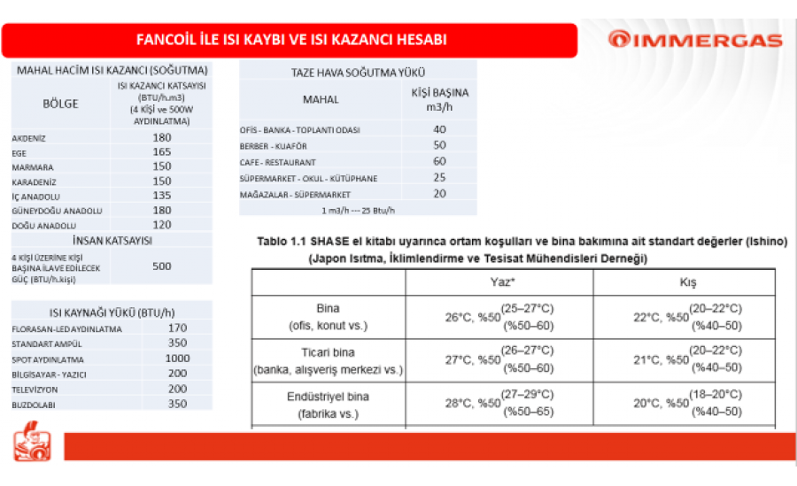 Immergas Fancoil Kapasite Tablosu ve Hesaplama